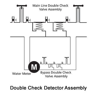Double Check Detector Assembly