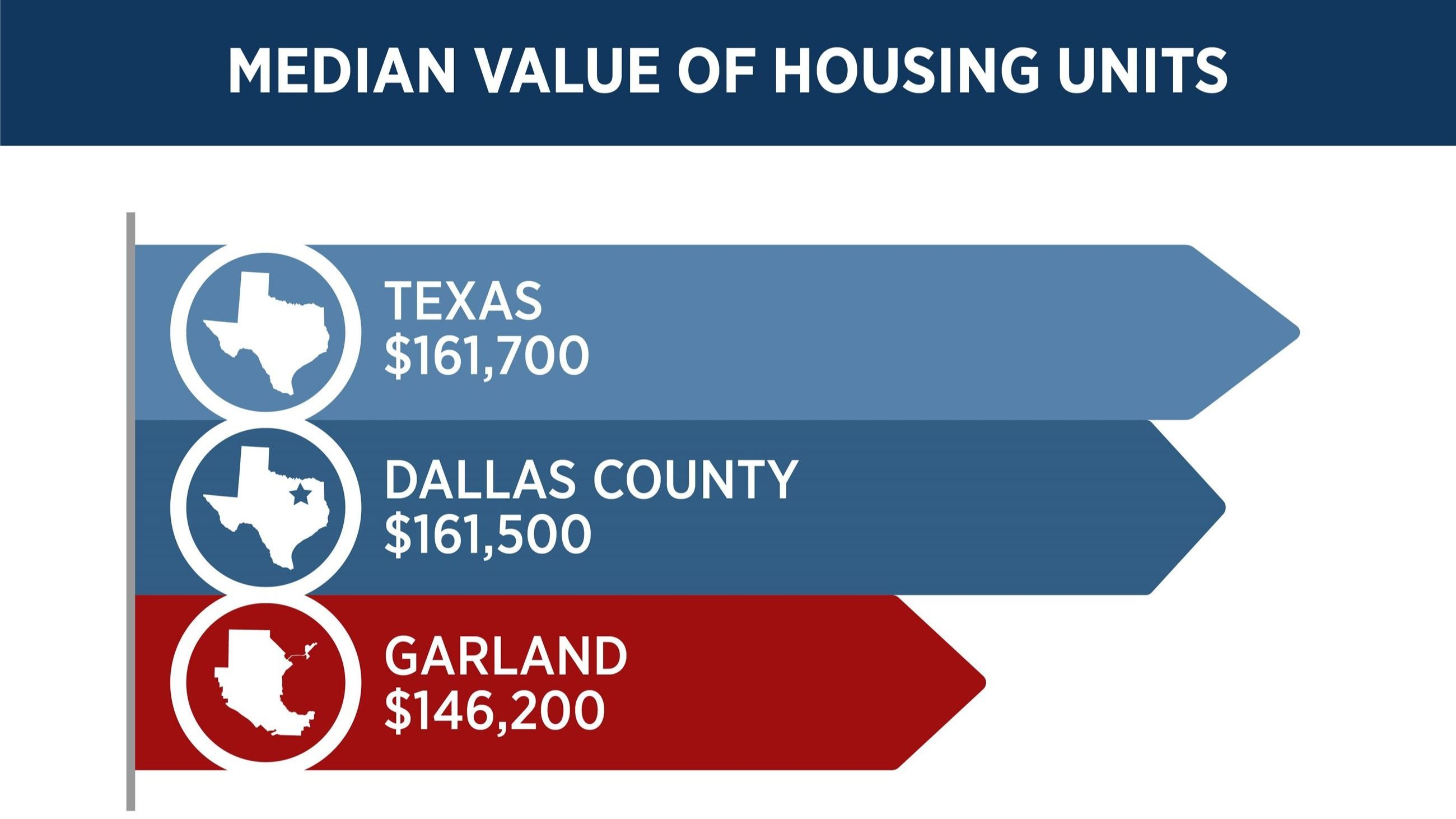Median home value